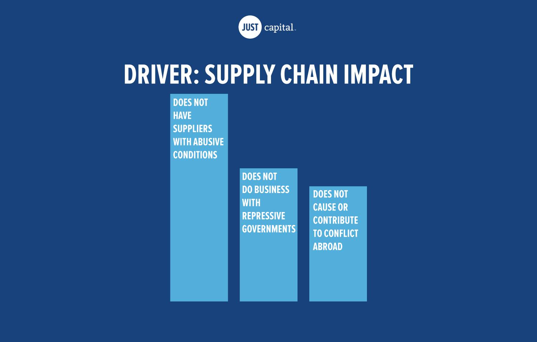 Supply Chain Impact
